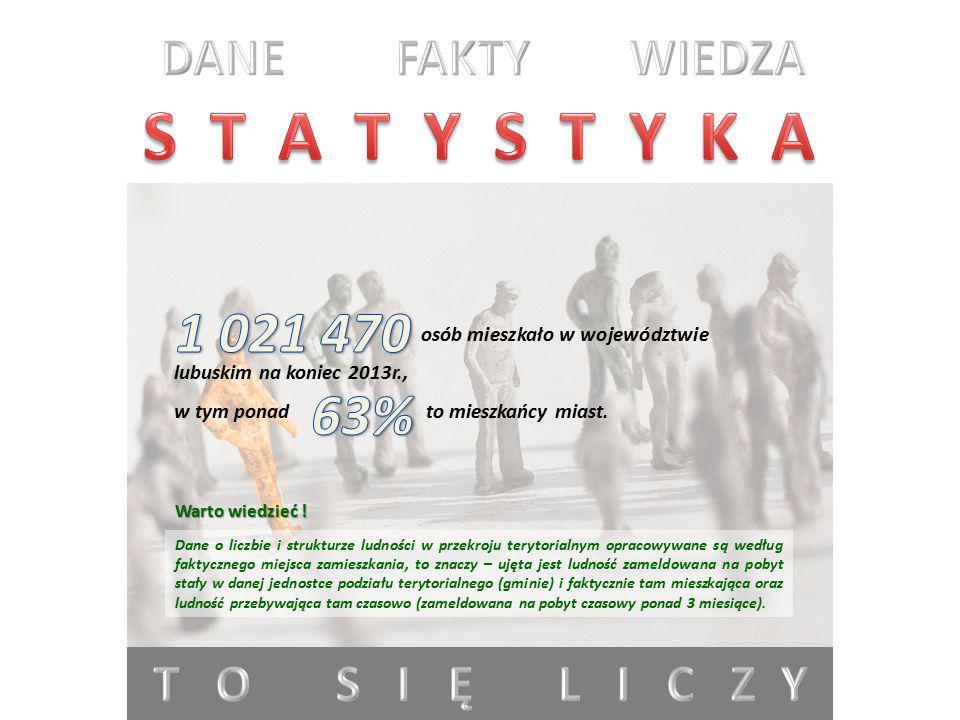 S T A T Y S T Y K A 1 021 470 63% DANE FAKTY WIEDZA