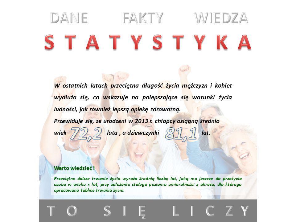 S T A T Y S T Y K A 72,2 81,1 DANE FAKTY WIEDZA T O S I Ę L I C Z Y
