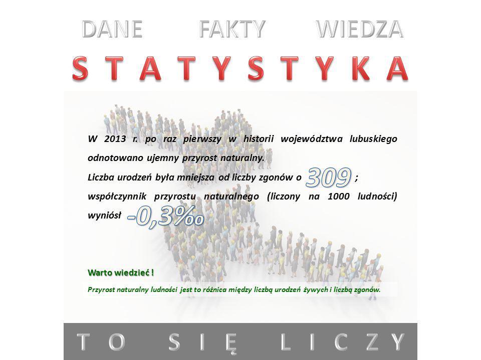 S T A T Y S T Y K A 309 -0,3‰ DANE FAKTY WIEDZA T O S I Ę L I C Z Y
