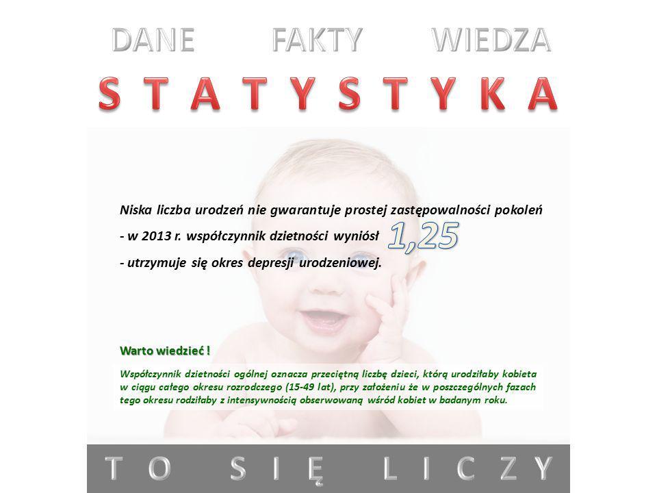 S T A T Y S T Y K A 1,25 DANE FAKTY WIEDZA T O S I Ę L I C Z Y