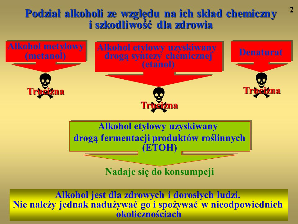 2 Podział alkoholi ze względu na ich skład chemiczny i szkodliwość dla zdrowia. Alkohol metylowy.