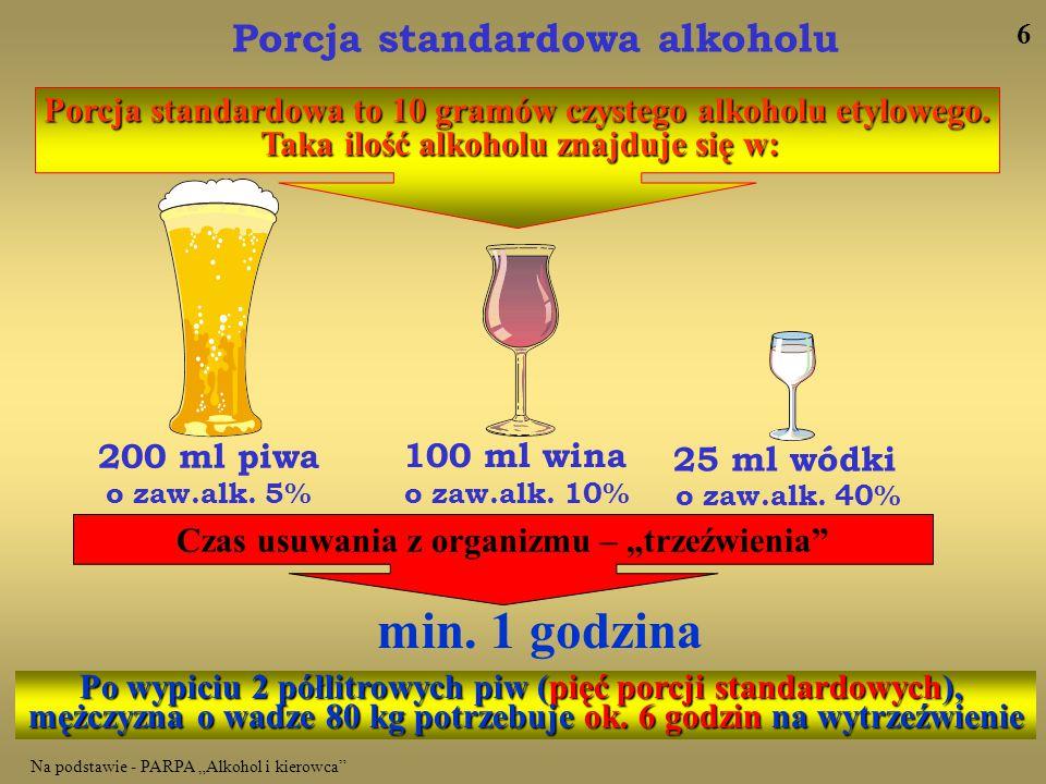 min. 1 godzina Porcja standardowa alkoholu