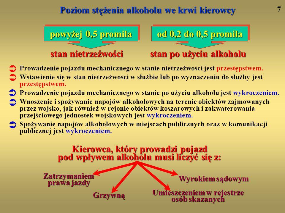 Poziom stężenia alkoholu we krwi kierowcy