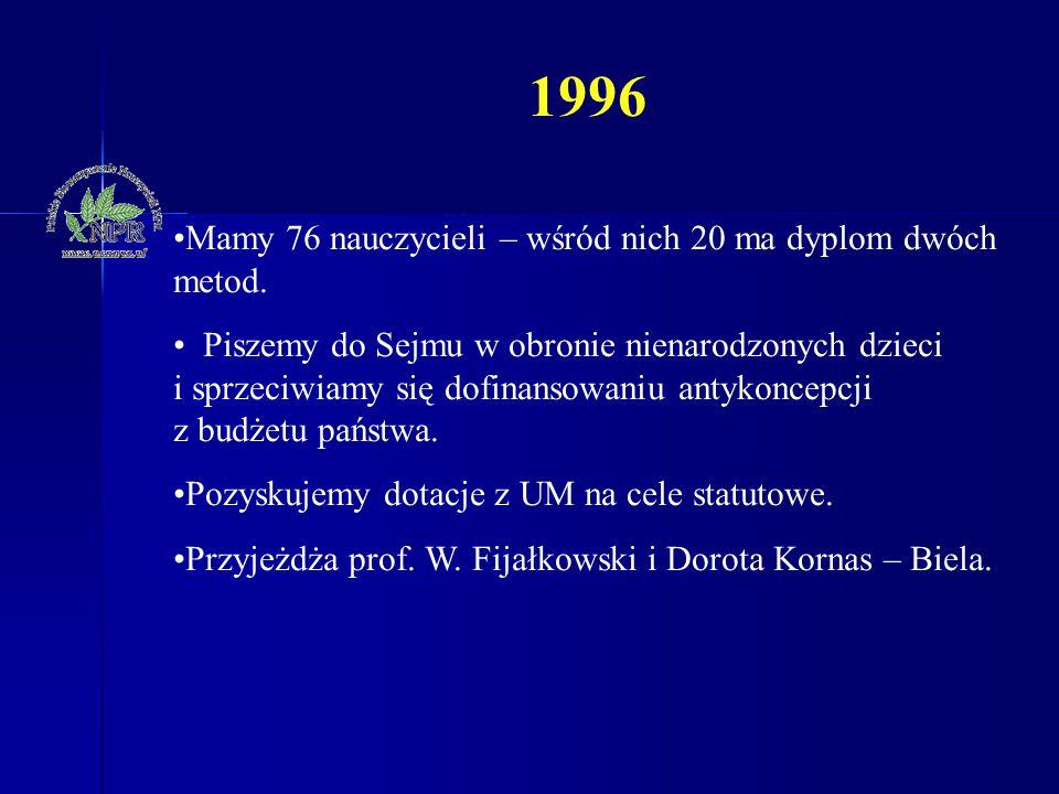 1996 Mamy 76 nauczycieli – wśród nich 20 ma dyplom dwóch metod.