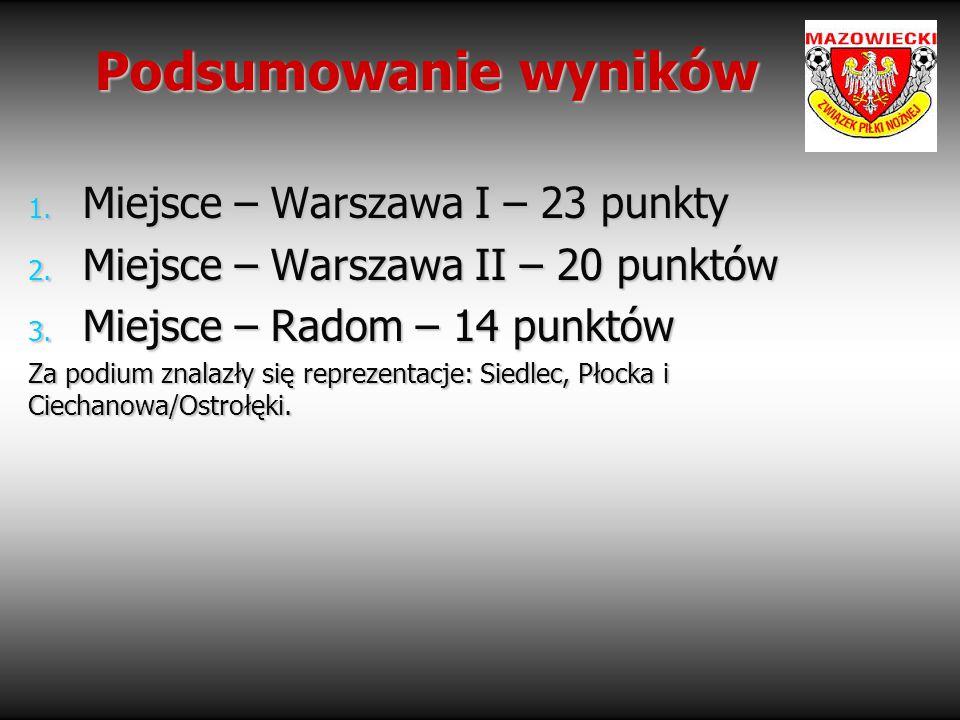 Podsumowanie wyników Miejsce – Warszawa I – 23 punkty