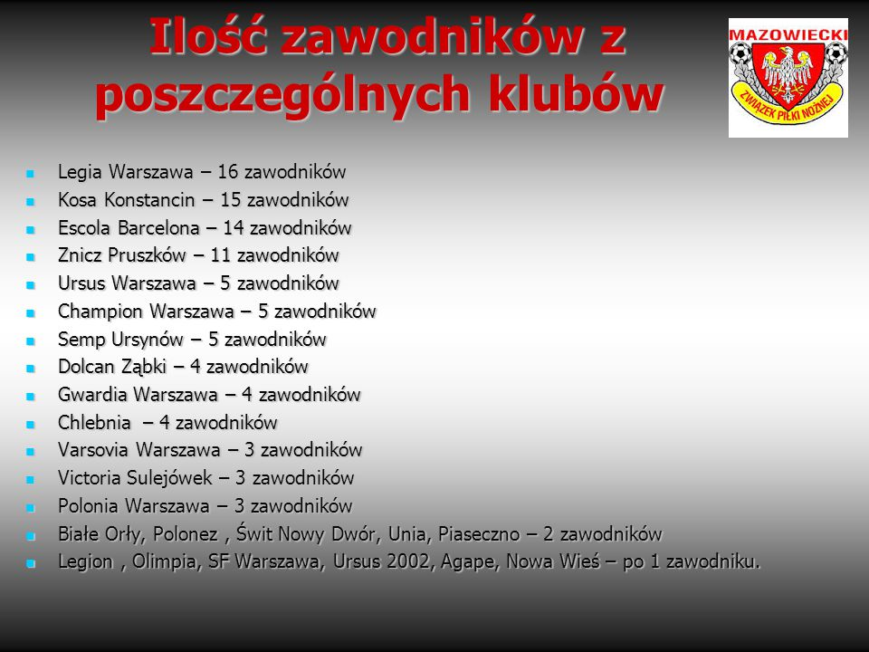 Ilość zawodników z poszczególnych klubów