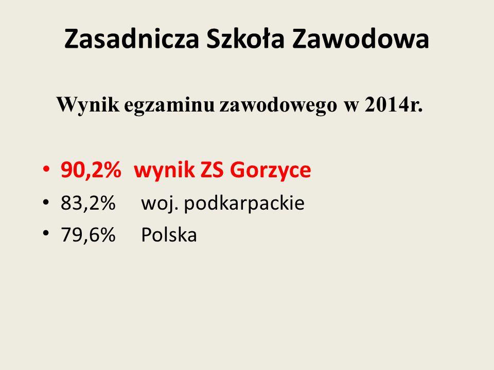 Zasadnicza Szkoła Zawodowa Wynik egzaminu zawodowego w 2014r.