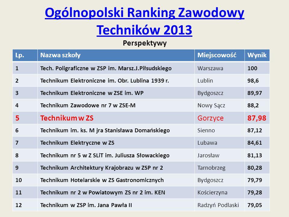 Ogólnopolski Ranking Zawodowy Techników 2013 Perspektywy