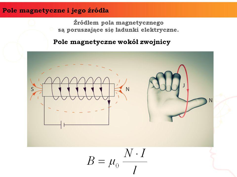 Pole magnetyczne wokół zwojnicy
