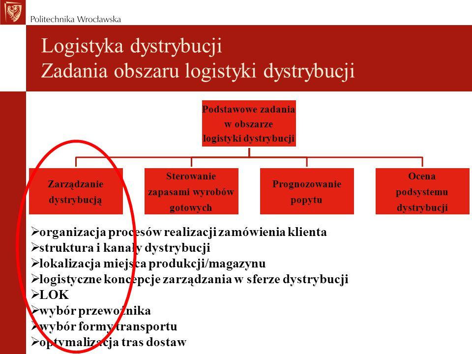 Logistyka dystrybucji Zadania obszaru logistyki dystrybucji