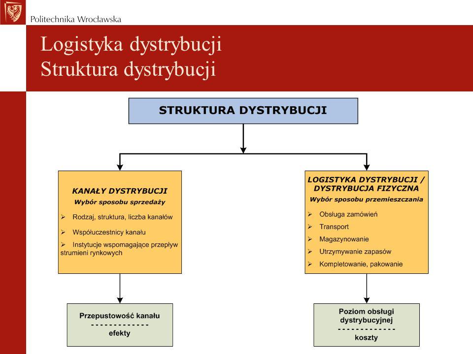 Logistyka dystrybucji Struktura dystrybucji