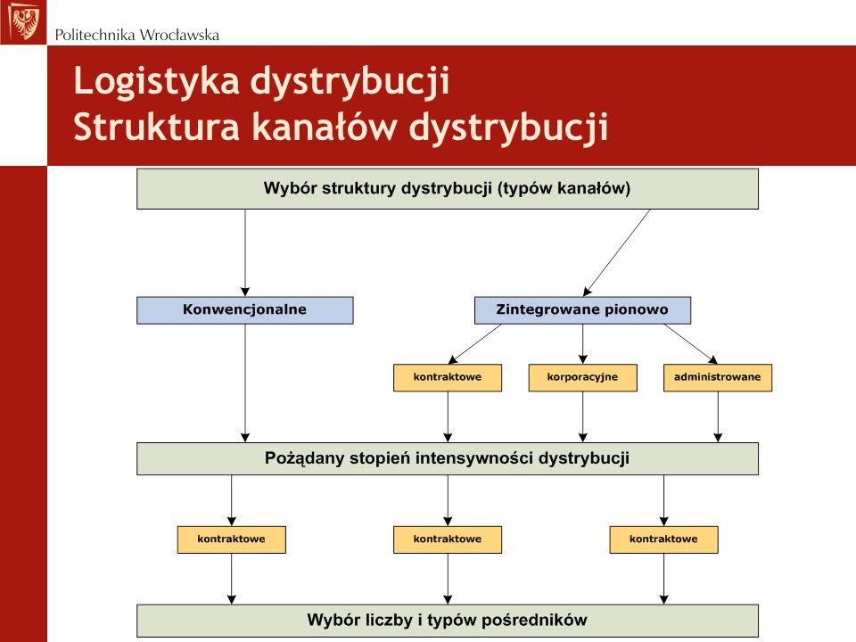 Logistyka dystrybucji Struktura kanałów dystrybucji