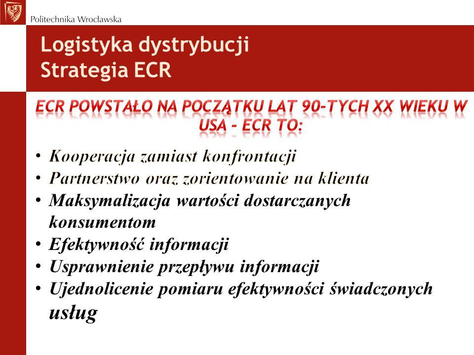 ECR powstało na początku lat 90-tych XX wieku w USA - ECR to: