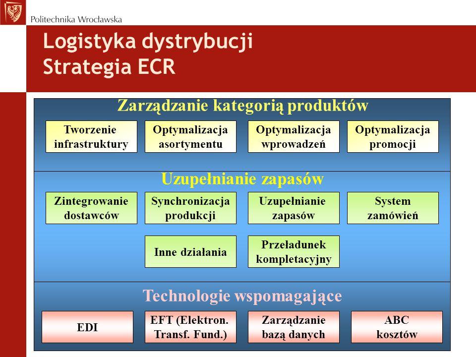 Logistyka dystrybucji Strategia ECR