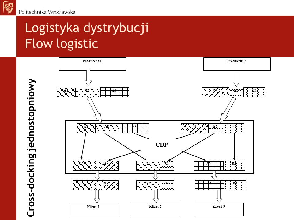 Cross-docking jednostopniowy