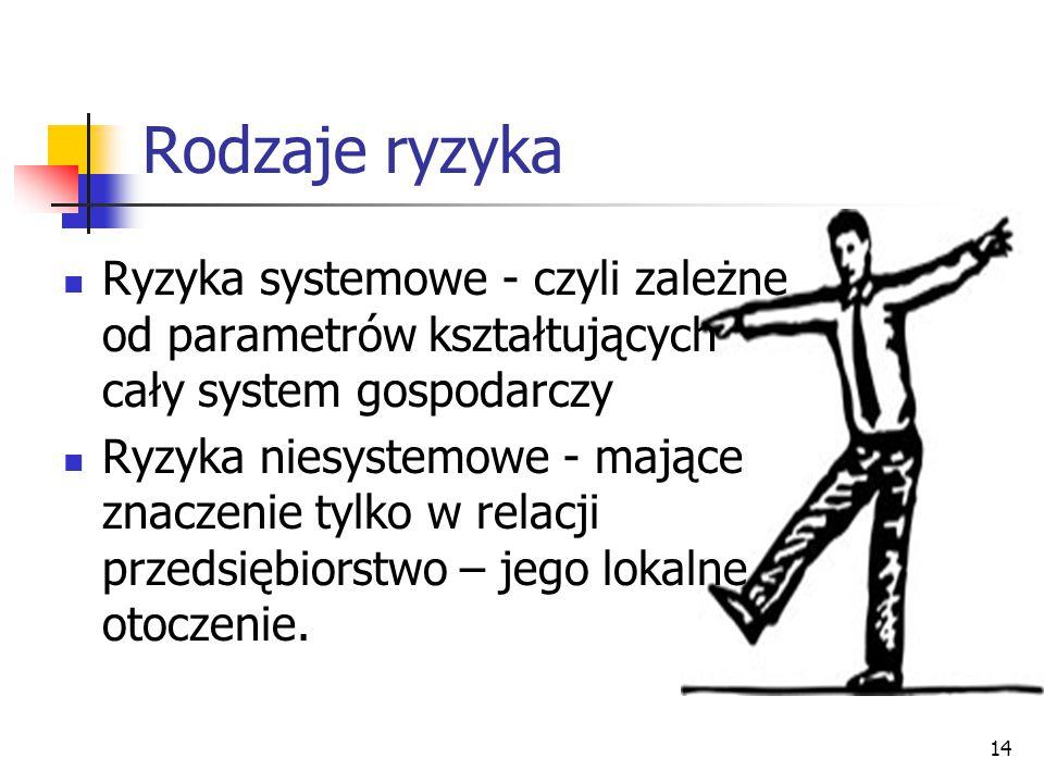 Rodzaje ryzyka Ryzyka systemowe - czyli zależne od parametrów kształtujących cały system gospodarczy.