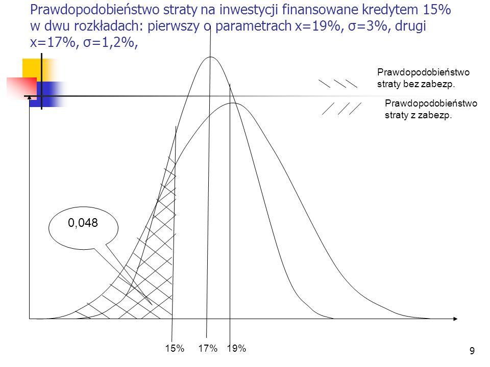 Prawdopodobieństwo straty na inwestycji finansowane kredytem 15% w dwu rozkładach: pierwszy o parametrach x=19%, σ=3%, drugi x=17%, σ=1,2%,