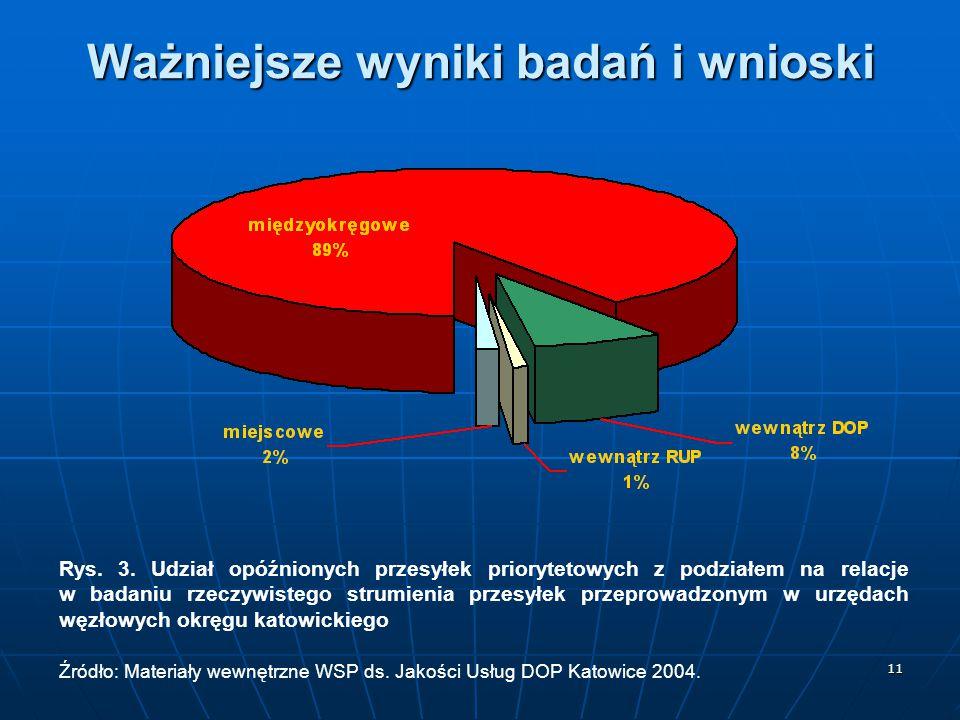 Ważniejsze wyniki badań i wnioski