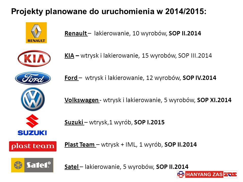 Projekty planowane do uruchomienia w 2014/2015: