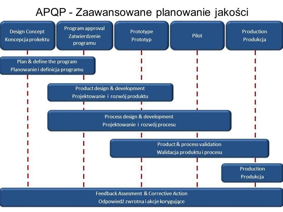 APQP - Zaawansowane planowanie jakości