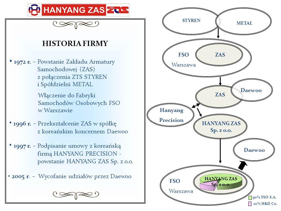 1996 r. – Przekształcenie ZAS w spółkę z koreańskim koncernem Daewoo