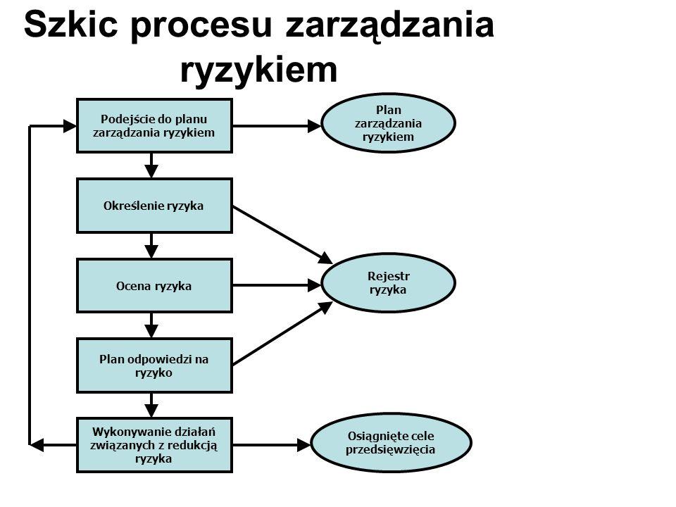 Szkic procesu zarządzania ryzykiem
