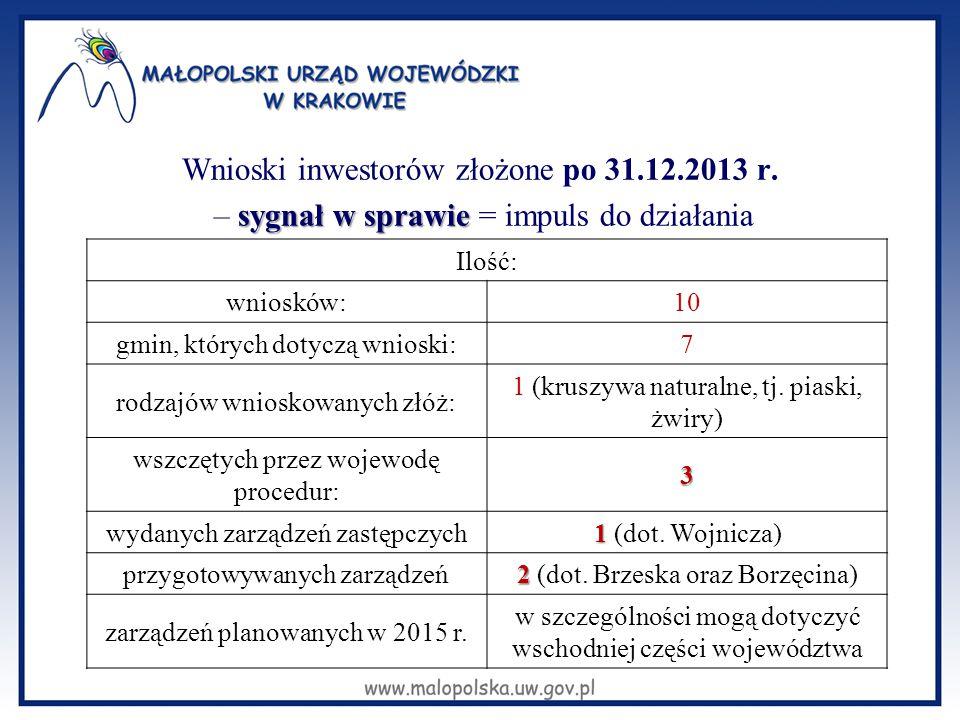 Wnioski inwestorów złożone po 31.12.2013 r.