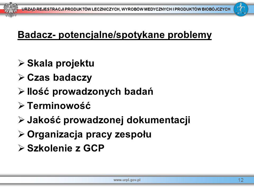 Badacz- potencjalne/spotykane problemy