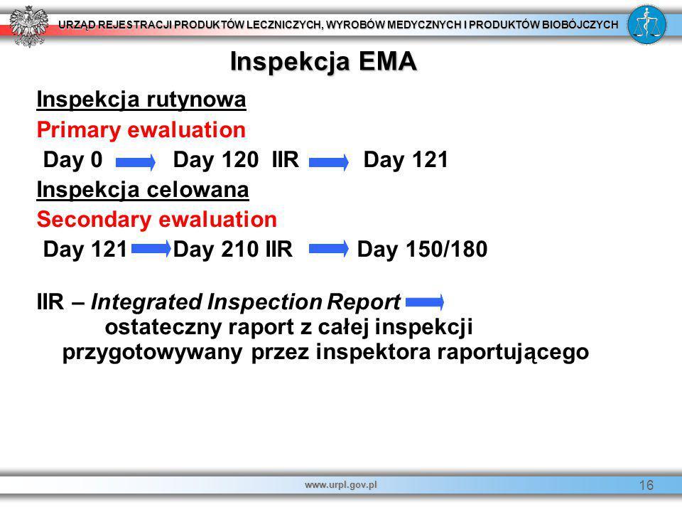 Inspekcja EMA Inspekcja rutynowa Primary ewaluation