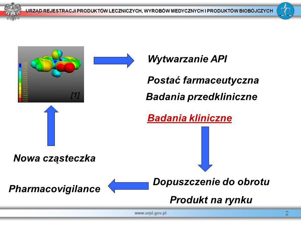 Postać farmaceutyczna Badania przedkliniczne Dopuszczenie do obrotu