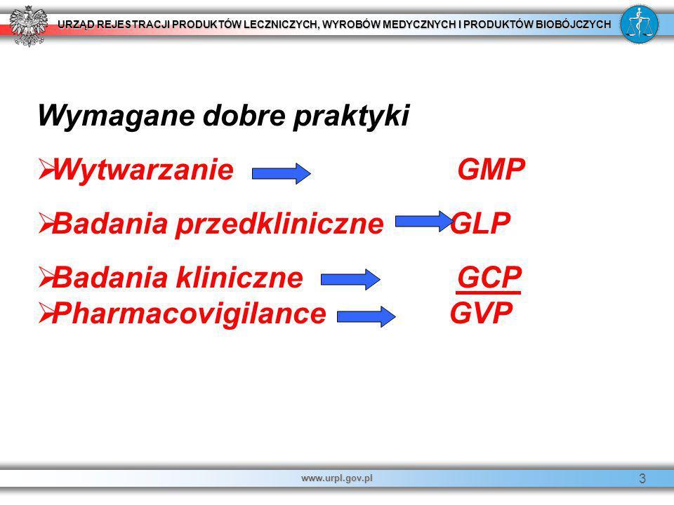 Wymagane dobre praktyki Wytwarzanie GMP Badania przedkliniczne GLP