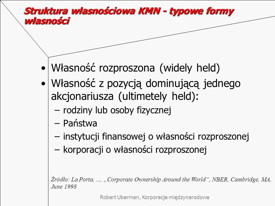 Struktura własnościowa KMN - typowe formy własności