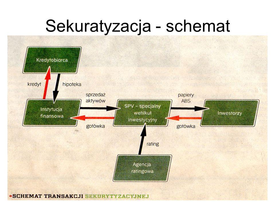 Sekuratyzacja - schemat