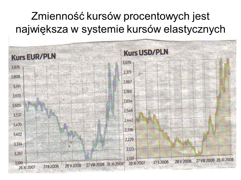 Zmienność kursów procentowych jest największa w systemie kursów elastycznych
