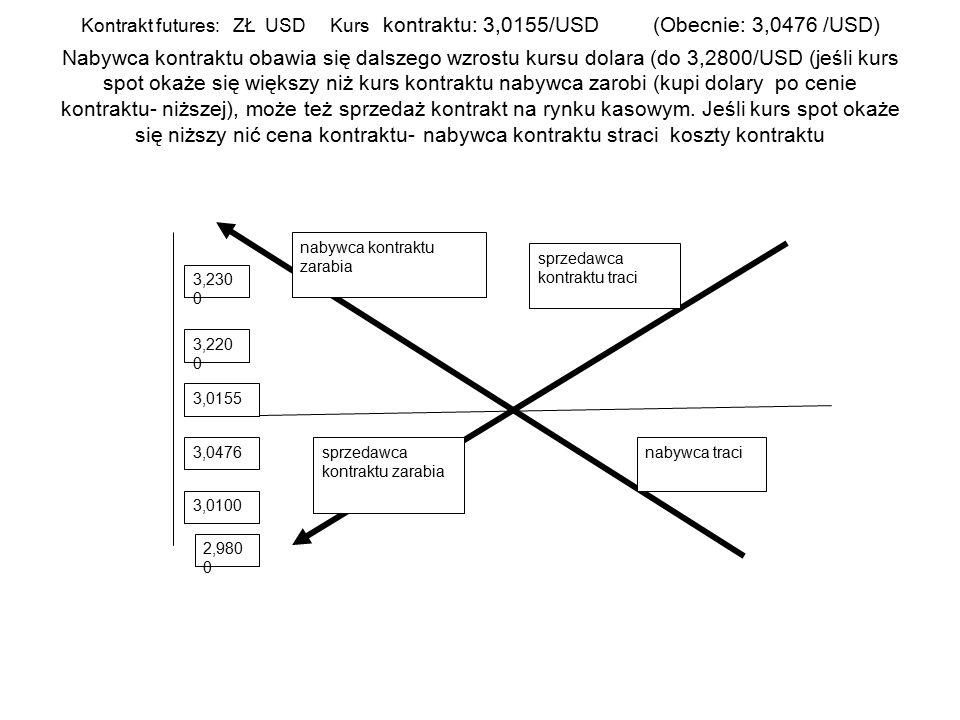 Kontrakt futures: ZŁ USD Kurs kontraktu: 3,0155/USD (Obecnie: 3,0476 /USD) Nabywca kontraktu obawia się dalszego wzrostu kursu dolara (do 3,2800/USD (jeśli kurs spot okaże się większy niż kurs kontraktu nabywca zarobi (kupi dolary po cenie kontraktu- niższej), może też sprzedaż kontrakt na rynku kasowym. Jeśli kurs spot okaże się niższy nić cena kontraktu- nabywca kontraktu straci koszty kontraktu