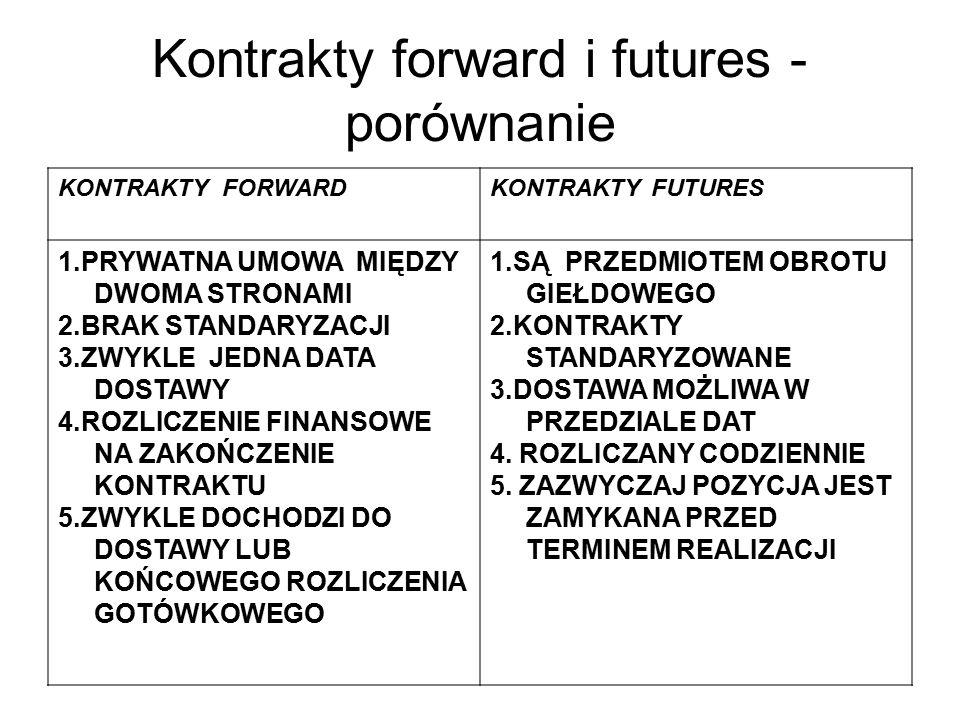 Kontrakty forward i futures -porównanie