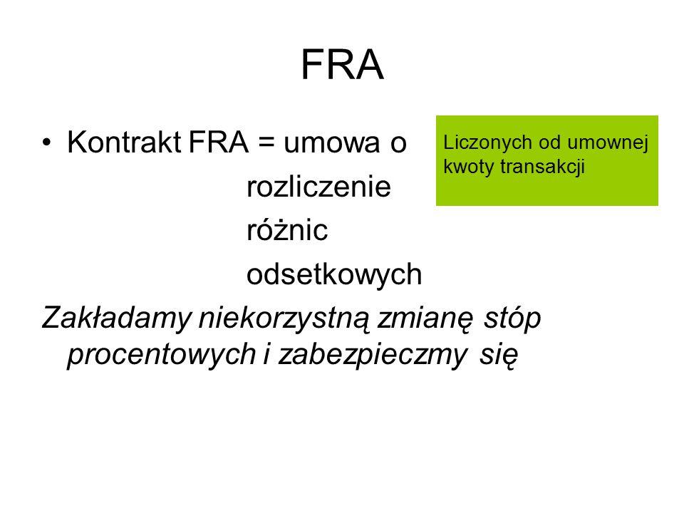 FRA Liczonych od umownej kwoty transakcji Kontrakt FRA = umowa o