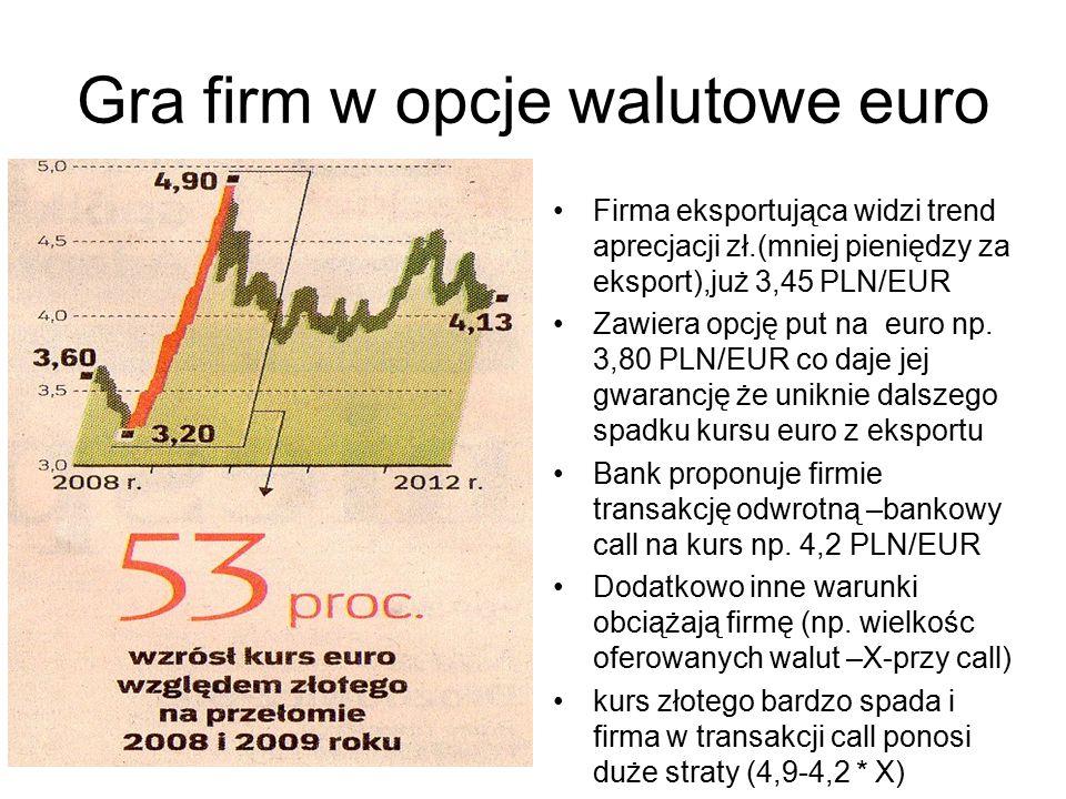 Gra firm w opcje walutowe euro