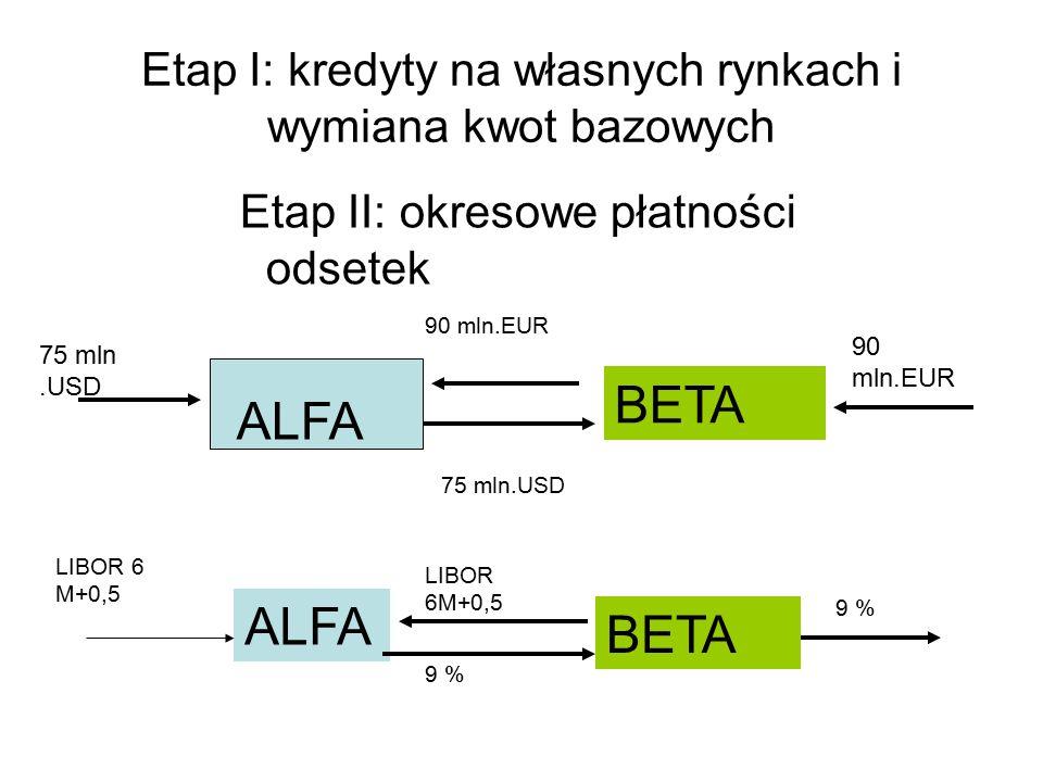 Etap I: kredyty na własnych rynkach i wymiana kwot bazowych