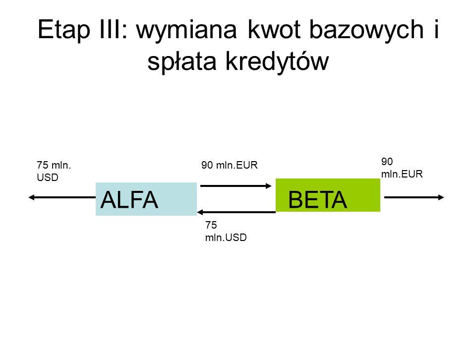 Etap III: wymiana kwot bazowych i spłata kredytów