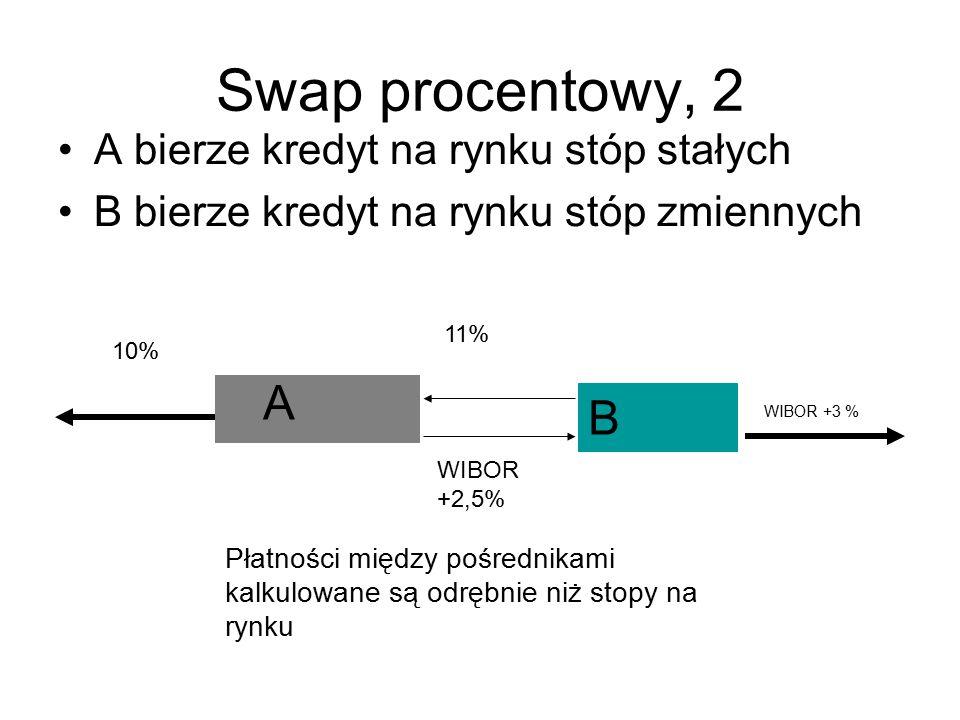 Swap procentowy, 2 A B A bierze kredyt na rynku stóp stałych