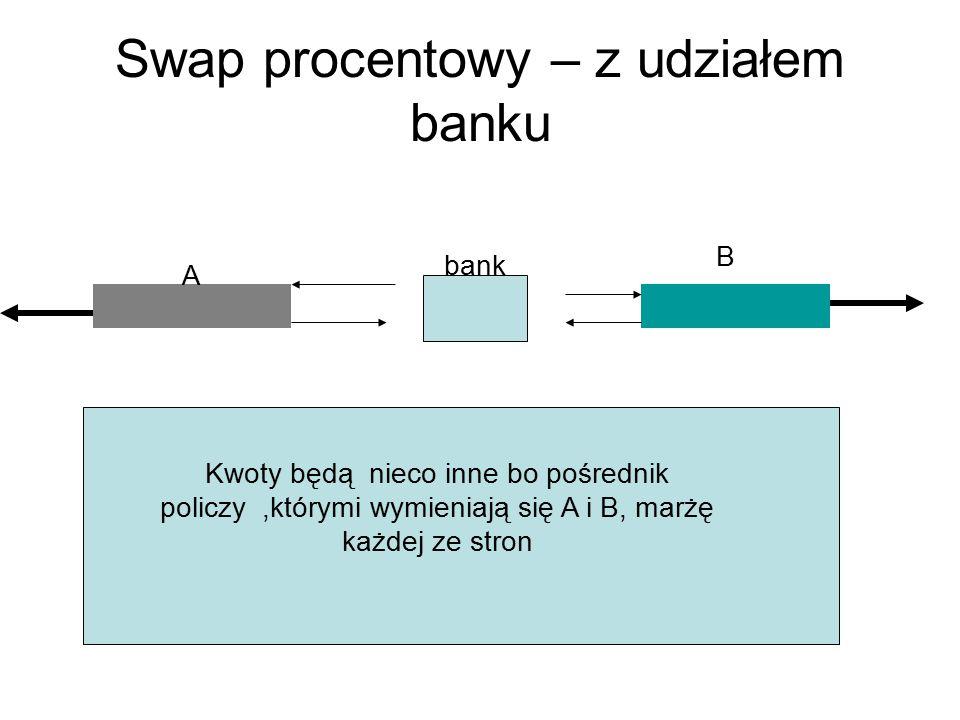 Swap procentowy – z udziałem banku