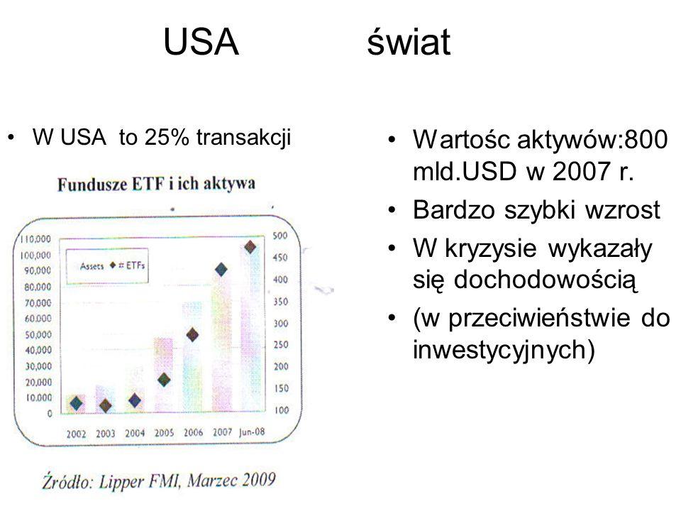 USA świat Wartośc aktywów:800 mld.USD w 2007 r. Bardzo szybki wzrost