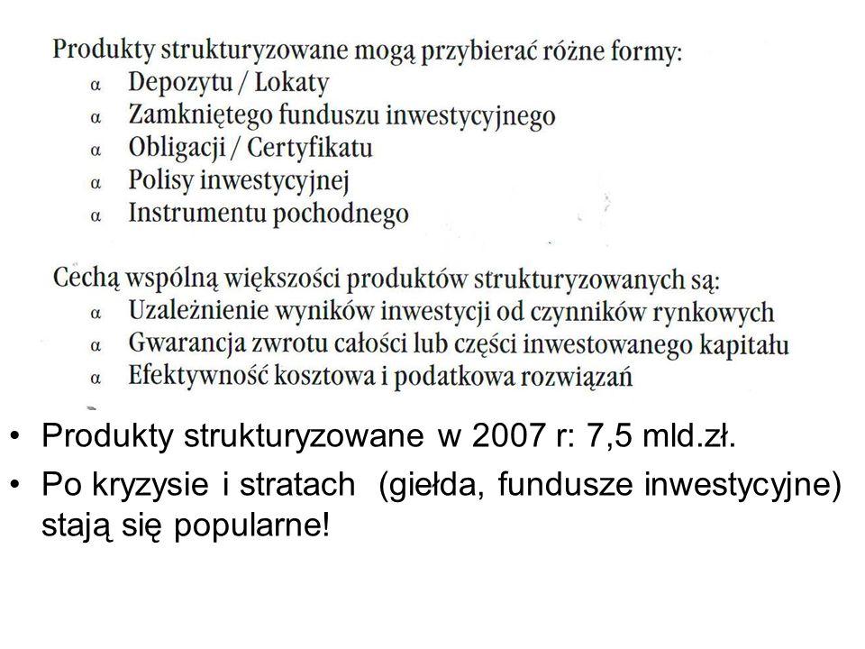 Produkty strukturyzowane w 2007 r: 7,5 mld.zł.