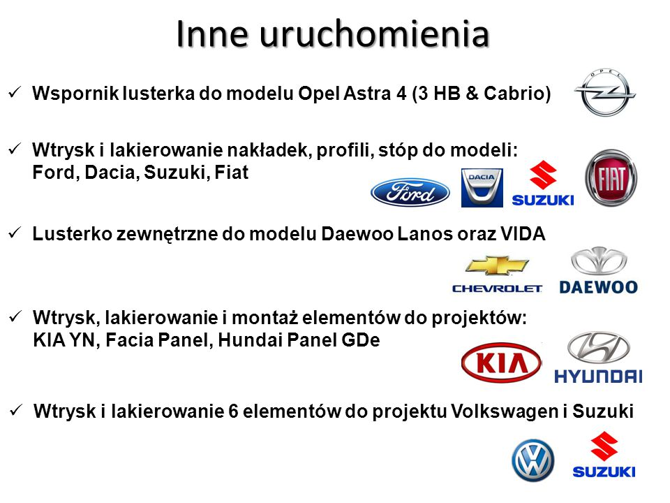 Inne uruchomienia Wspornik lusterka do modelu Opel Astra 4 (3 HB & Cabrio)