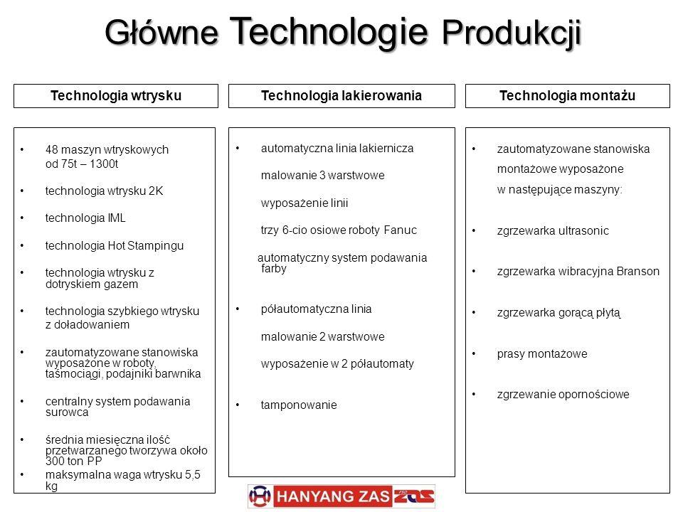 Główne Technologie Produkcji
