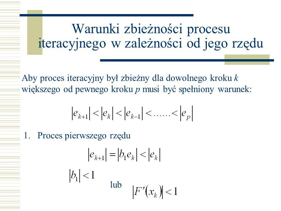 Warunki zbieżności procesu iteracyjnego w zależności od jego rzędu