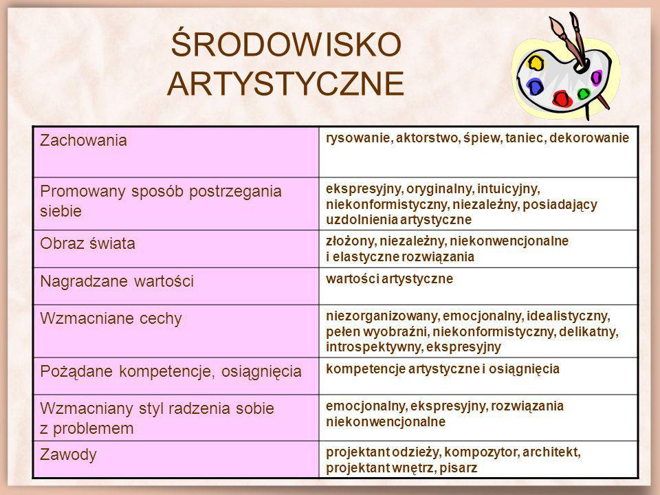 ŚRODOWISKO ARTYSTYCZNE