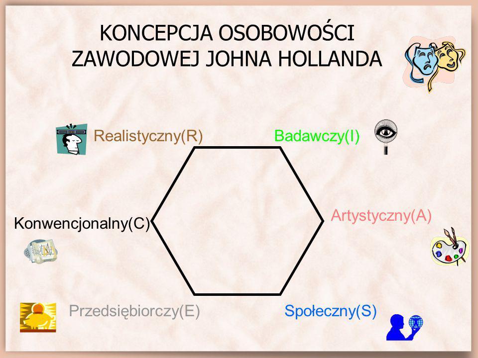 KONCEPCJA OSOBOWOŚCI ZAWODOWEJ JOHNA HOLLANDA