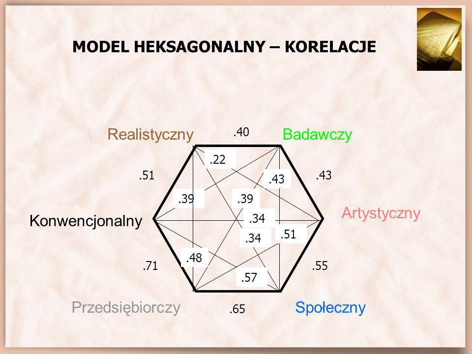 MODEL HEKSAGONALNY – KORELACJE